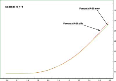 confronto_curve_alfa_vs_new.png